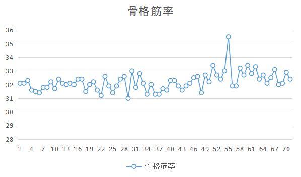 71日目_骨格筋率