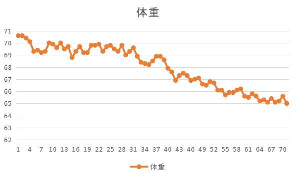 71日目_体重